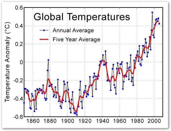 grafik suhu bumi